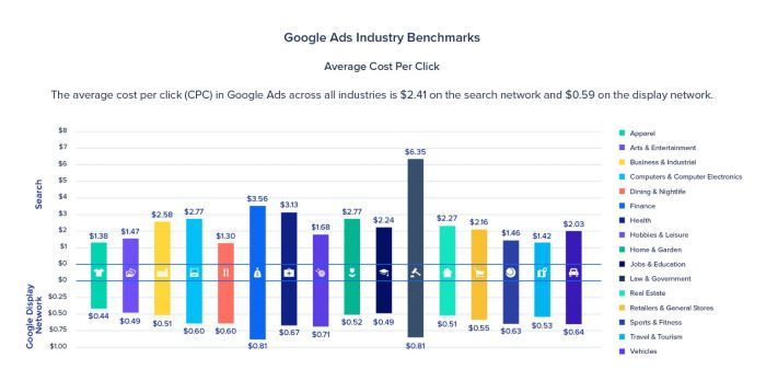 Google Ads average cost per click across industries