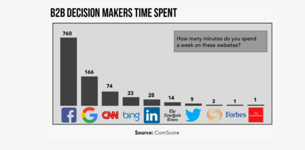 B2B Decision Marker Time Spent
