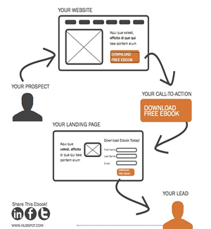 inbound marketing lead conversion process