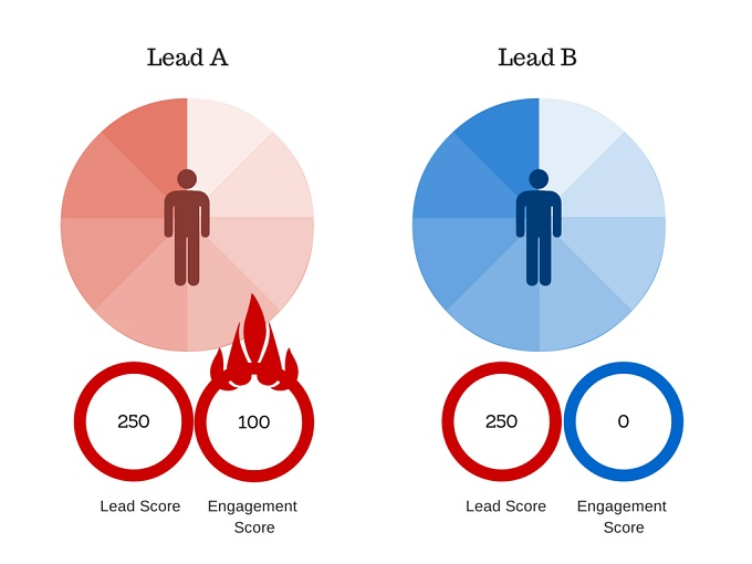 lead scoring ideal client