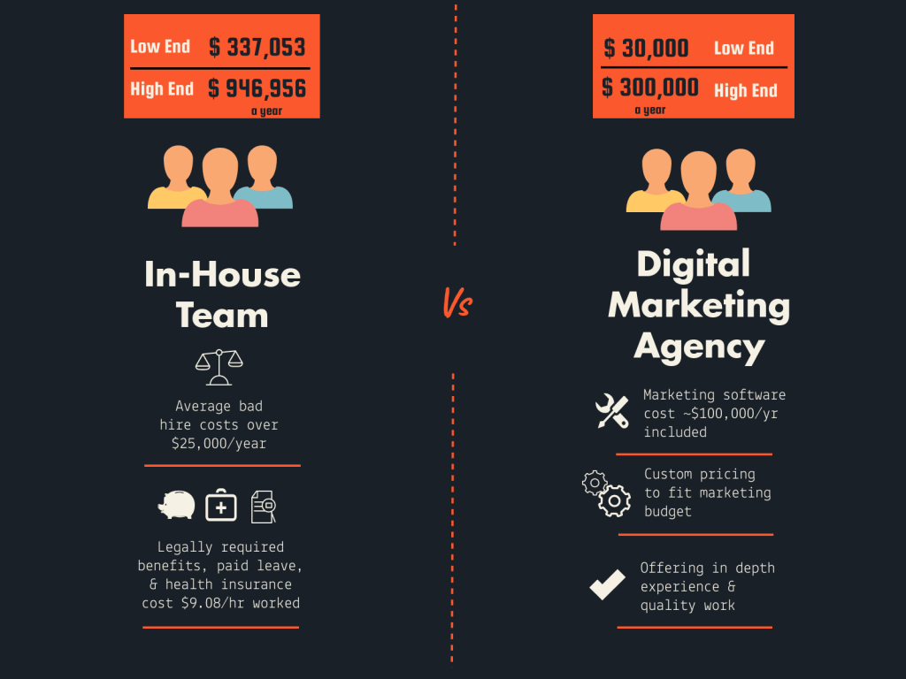 in-house versus agency costs