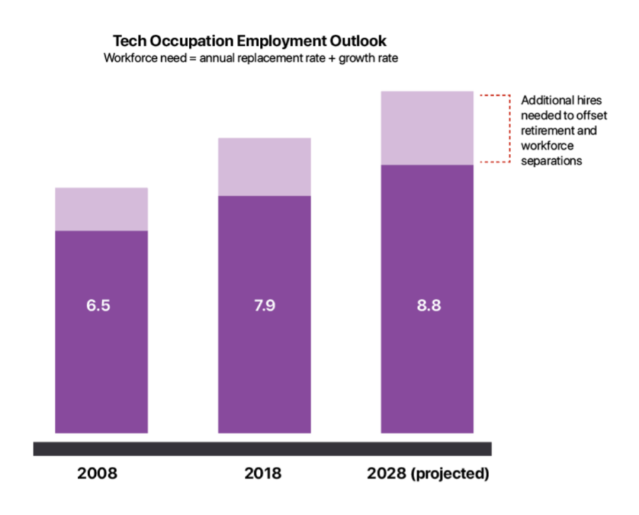 Occupation Employment Outlook