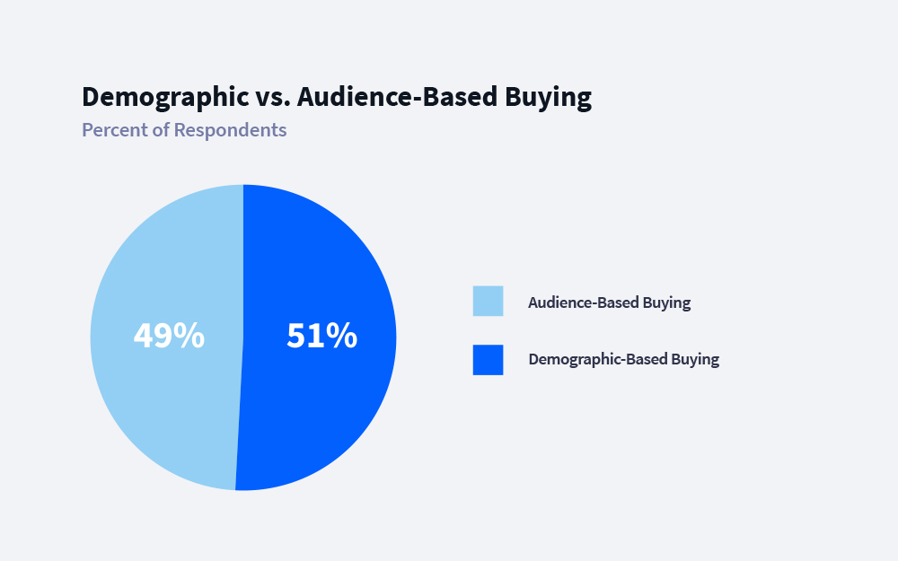 Demographic vs. Audience Based Buying